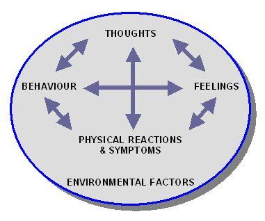 Cognitive Behavioural Model (CBM)