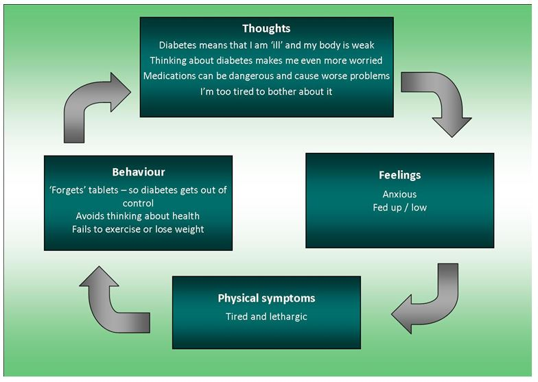 10-min-cbt-case-study-health-conditions